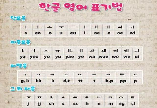 Cách sử dụng Phụ âm và Nguyên âm tiếng Hàn
