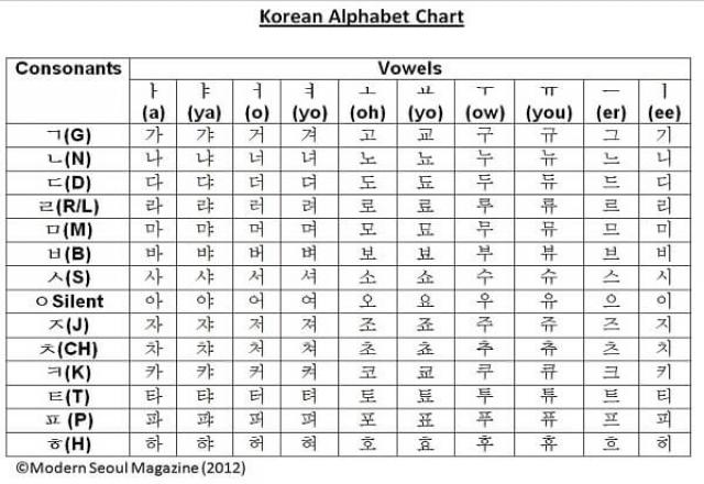 Vở luyện viết bảng chữ cái tiếng Hàn pdf
