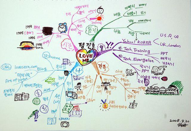 So sánh 4 phương pháp học từ vựng tiếng Hàn tốt nhất hiện nay